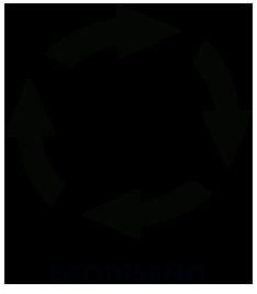 consumo sostenible ecodiseño
